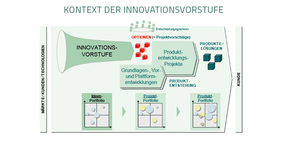 AGENSIS_FunktionaleKomepetenzProduktInnovationsmanagement